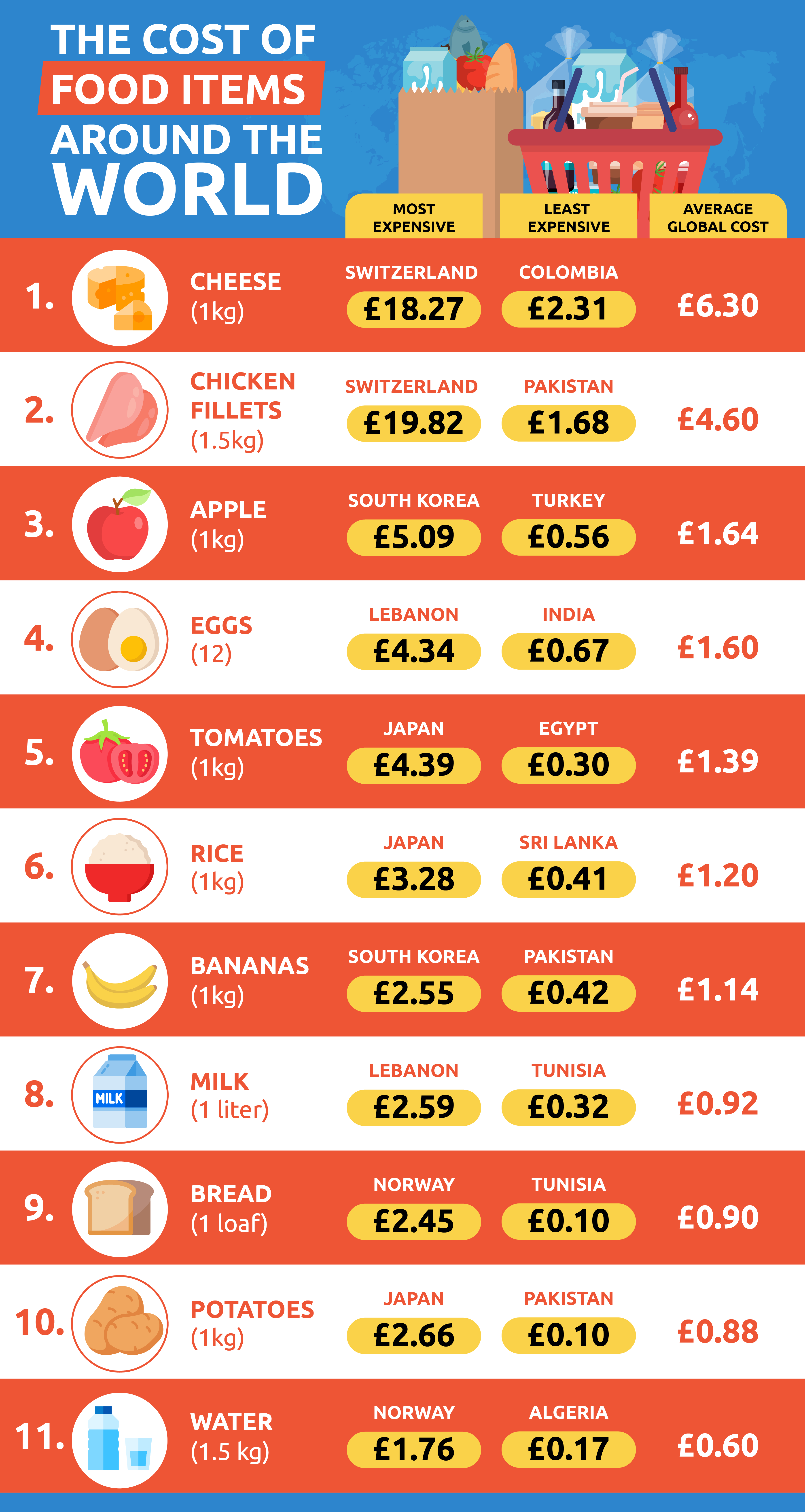 Cost of food around the world