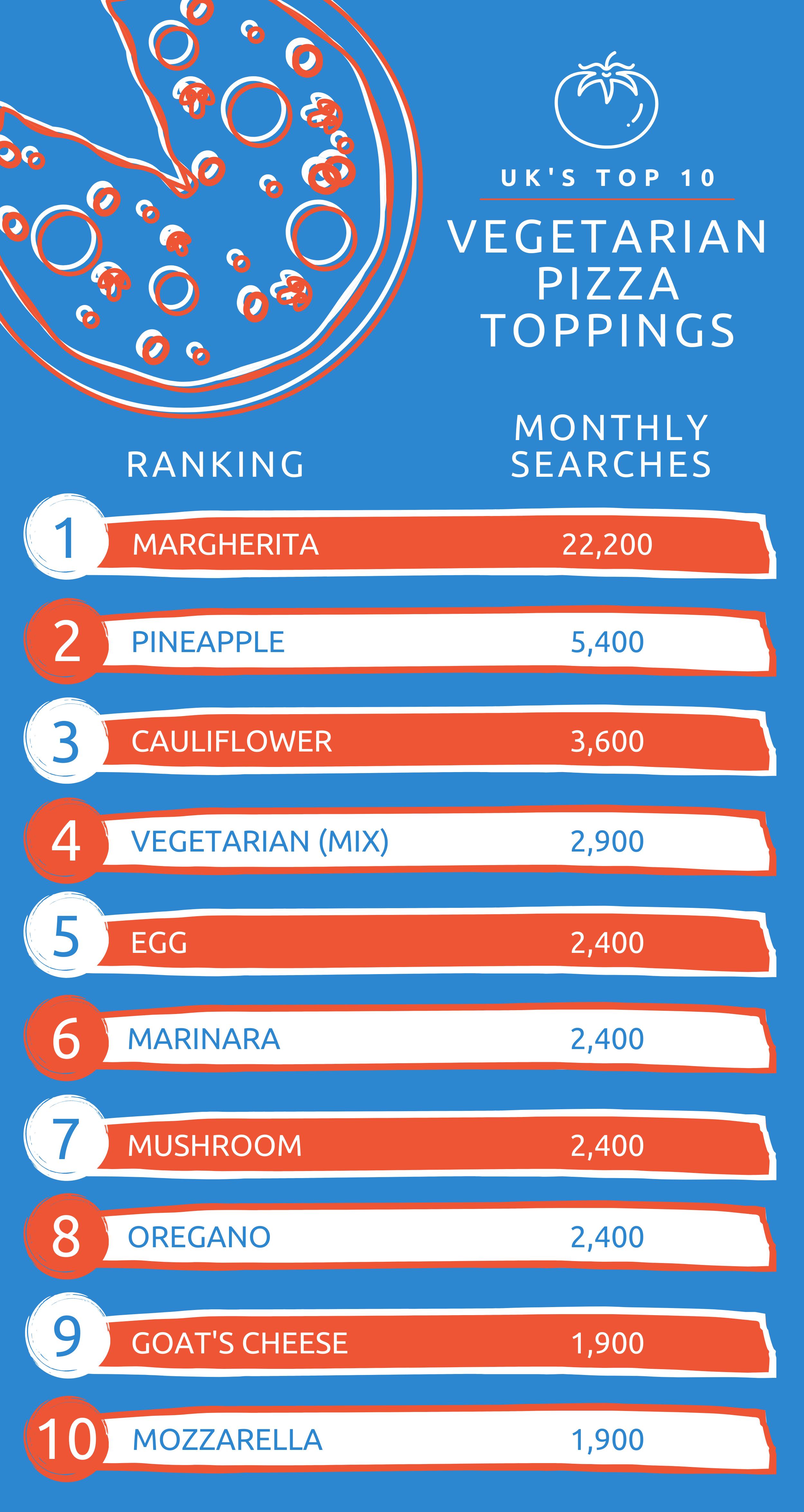 UK's Top 10 Vegetarian Pizza Toppings